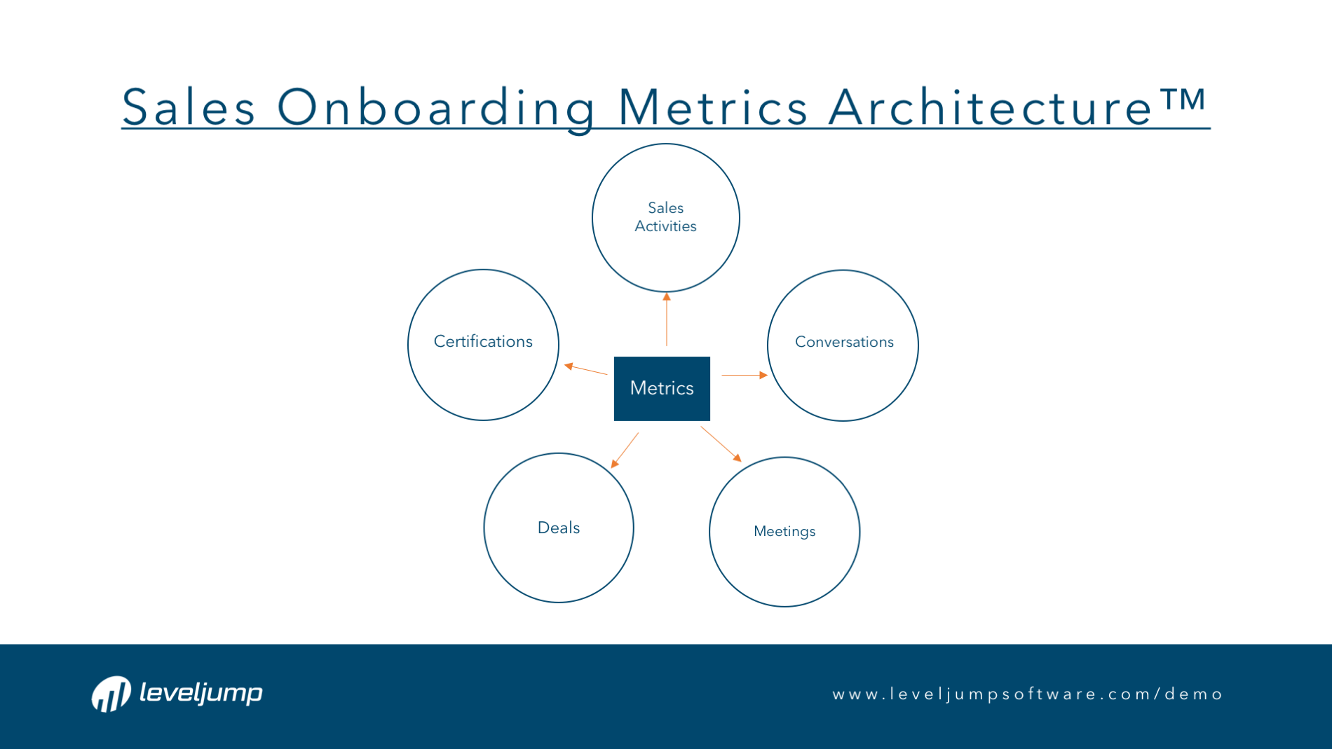 181001-Framework-Sales_Onboarding_Metrics_Architecture