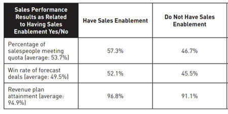 sales enablement boosts sales results