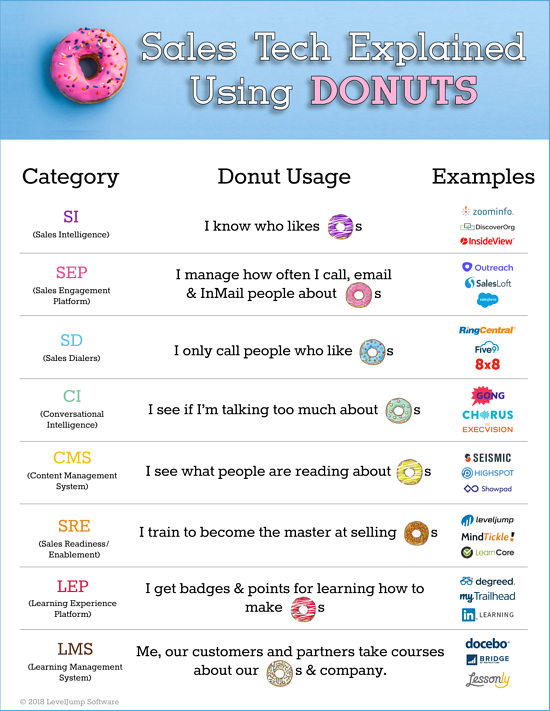 Sales tech explained with donuts