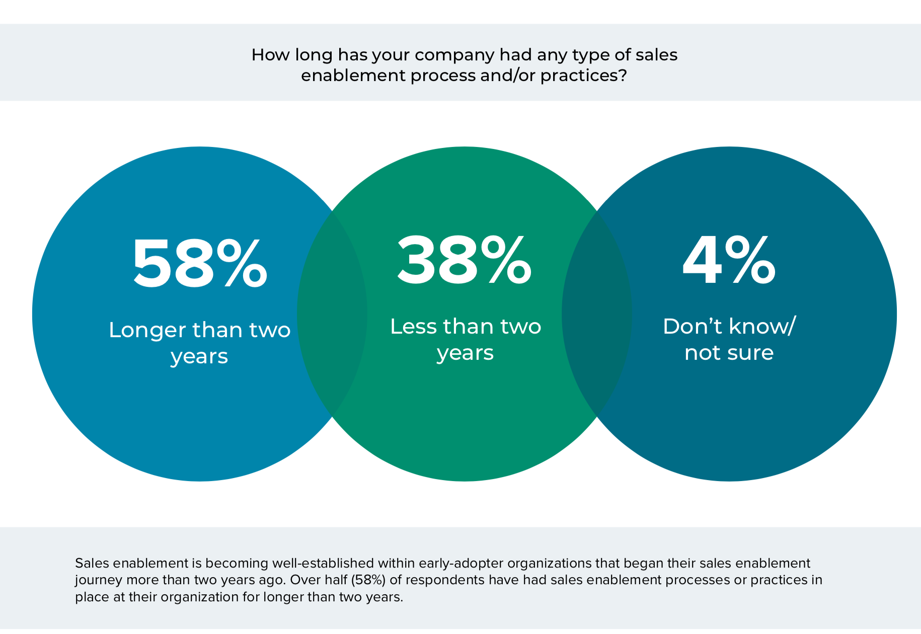state of sales enablement 2019 report