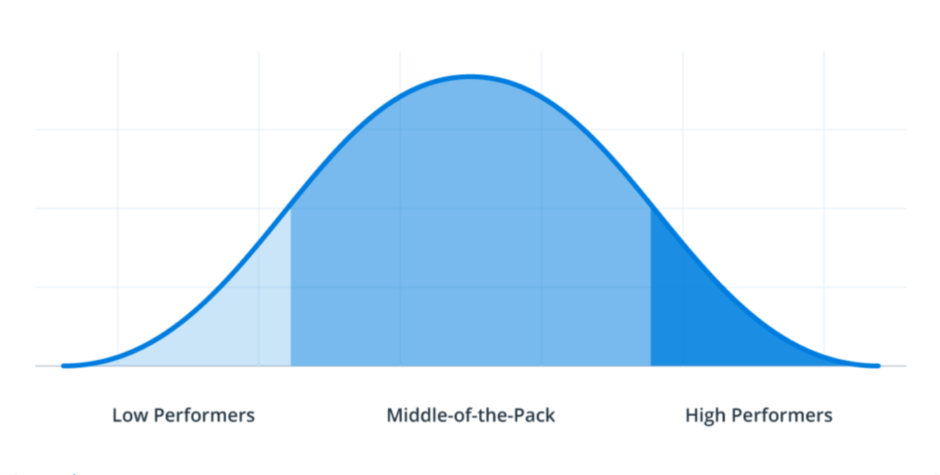 sales enablement software performance bell curve