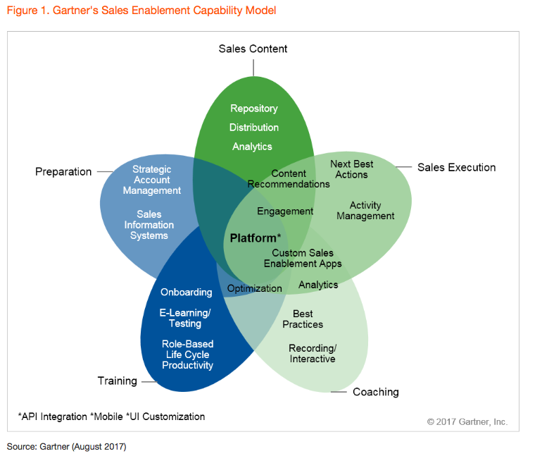 Gartner sales enablement capability model