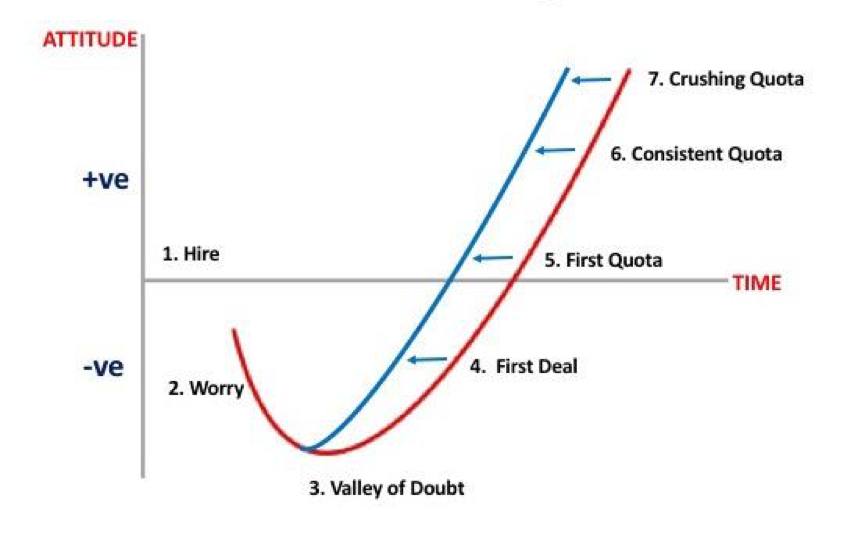 the sales onboarding j-curve - faster ramp